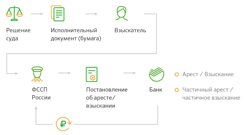 kak-snyat-arest-s-karty-sberbanka%20%282%29.png