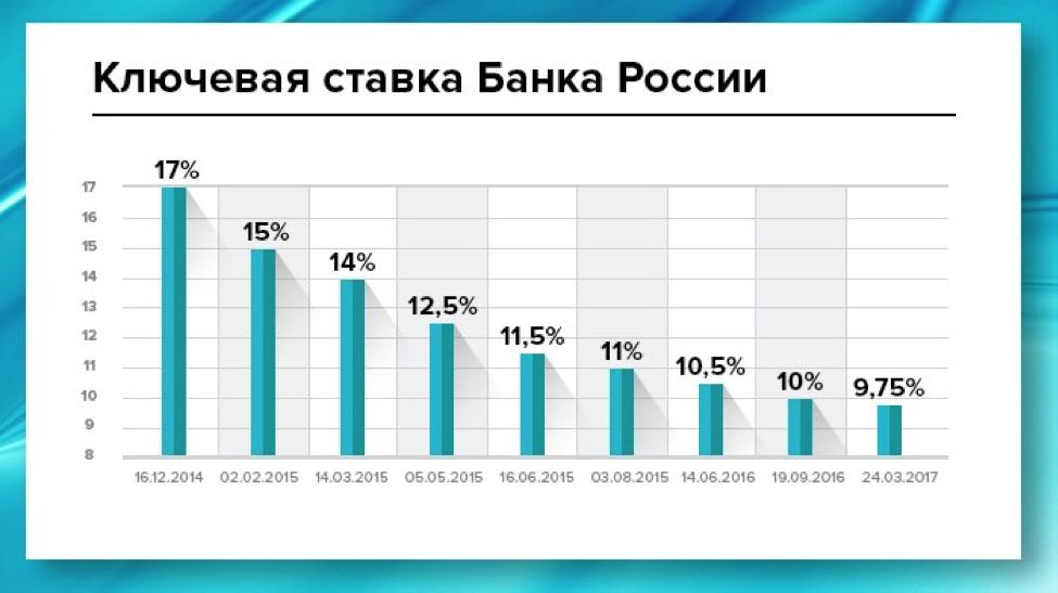 Втб банк адреса в москве официальный
