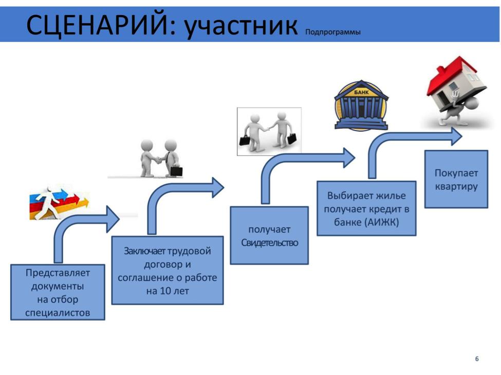 Действующие социальные программы для приобретения жилья в России