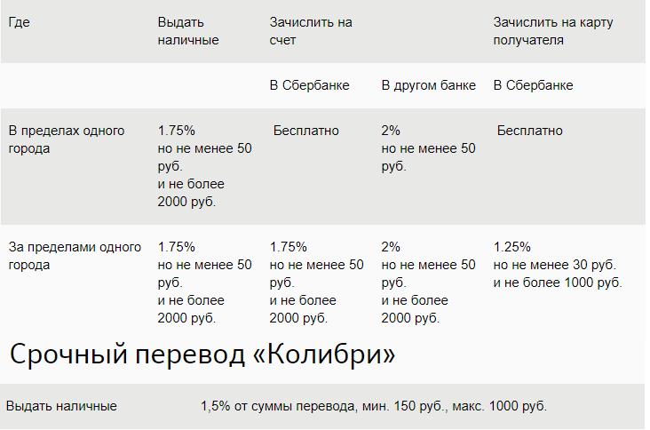 Изображение - Банковские денежные переводы за границу тарифы и комиссии kspd%202